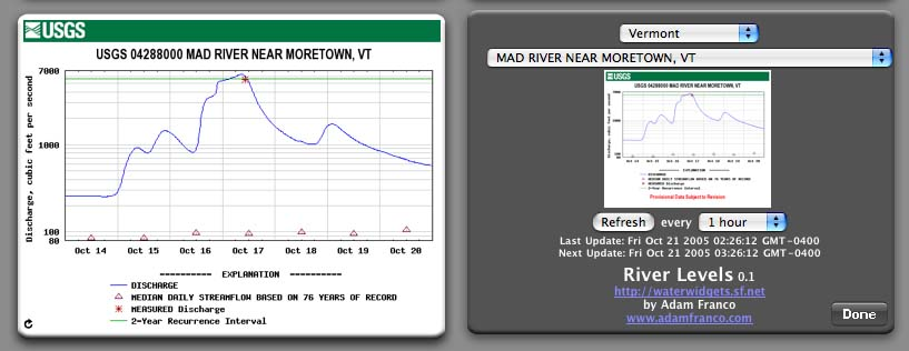 RiverLevels 1.0 Screen Shot