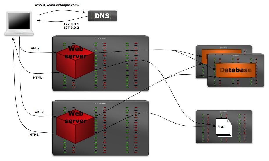 Two web servers with NFS