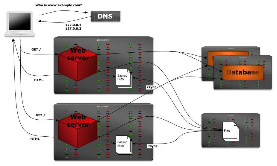 Two web servers with NFS and local backup copies.